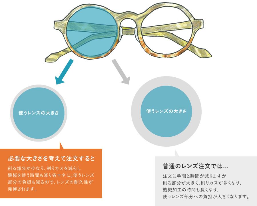 環境を大切に考えてメガネを作ります。