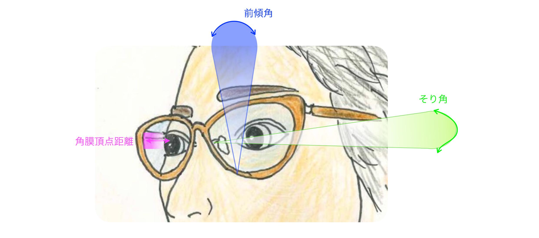 お選びになったフレームを丁寧にフィッティング(お顔に合わせる) 正しい位置でレンズと瞳の位置を色々な角度から測定し レンズ性能を最大限に引き出します。